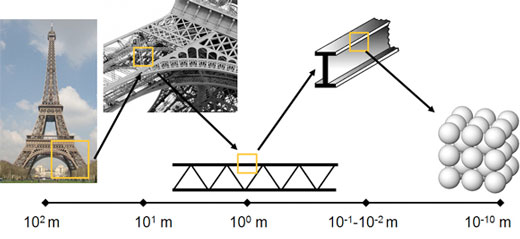 Hierarchical structure of the Eiffel Tower