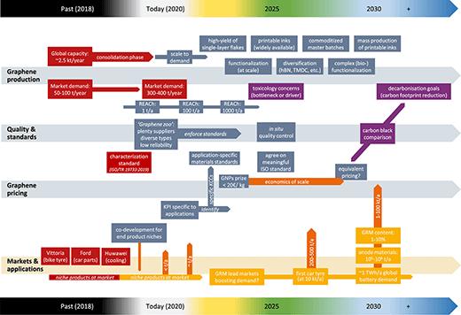 Graphene commercialization roadmap