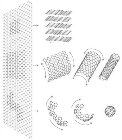 Graphene sheets are building blocks for other graphitic materials: Bonded on top of each other make graphite; rolled up make a carbon nanotube; cut and folded into a spherical shape make a fullerene