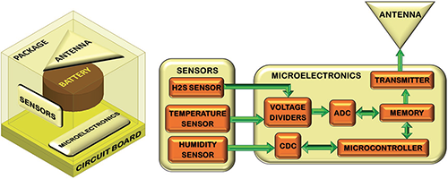 Example for the system design of  a wireless sensor node