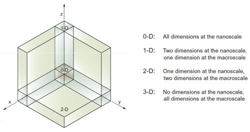 nanoscale dimensions