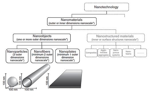 classification of nanomaterials