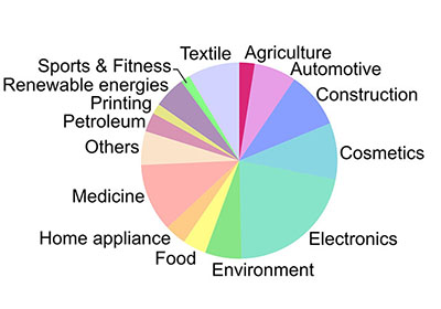 Global nanotechnology market by industry branches