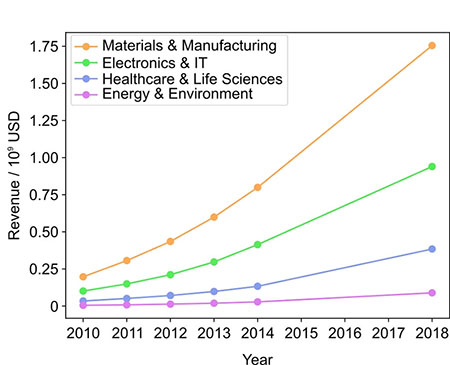Overview of revenues generated by nanotechnology