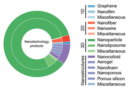distribution of nanomaterial dimensionality in commercialized products