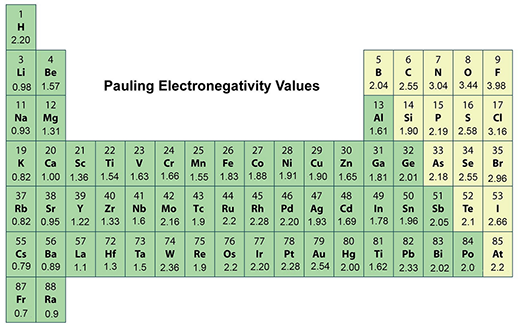 Pauling's electronegativity periodic table