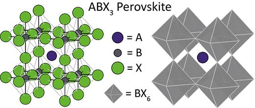 Standard depiction of the aristotype cubic perovskite