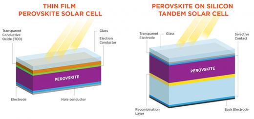 Efficiencies of solar cells