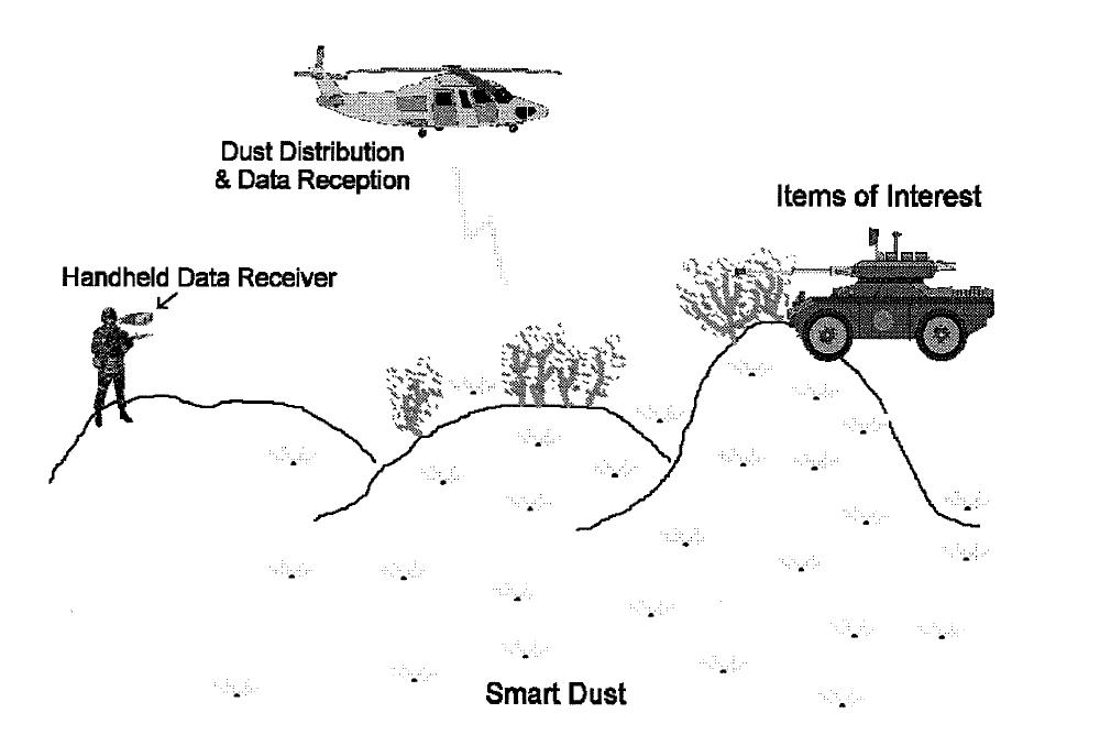 schematic of a smart dust battlefield sensor network