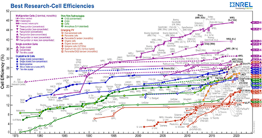 Efficiencies of solar cells.