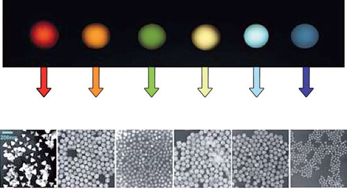 Rayleigh scattering images and electron microscopic images of nanocrystals