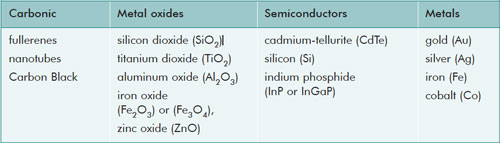Types of artificially produced nanoparticles based on carbon and metals and their modifications