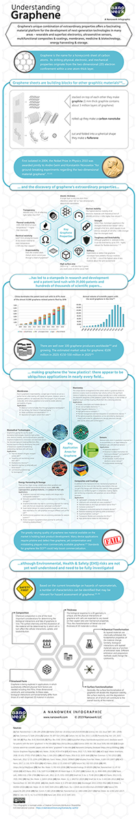 An infographic that explains graphene - its properties, application areas, popularity, and risk aspects