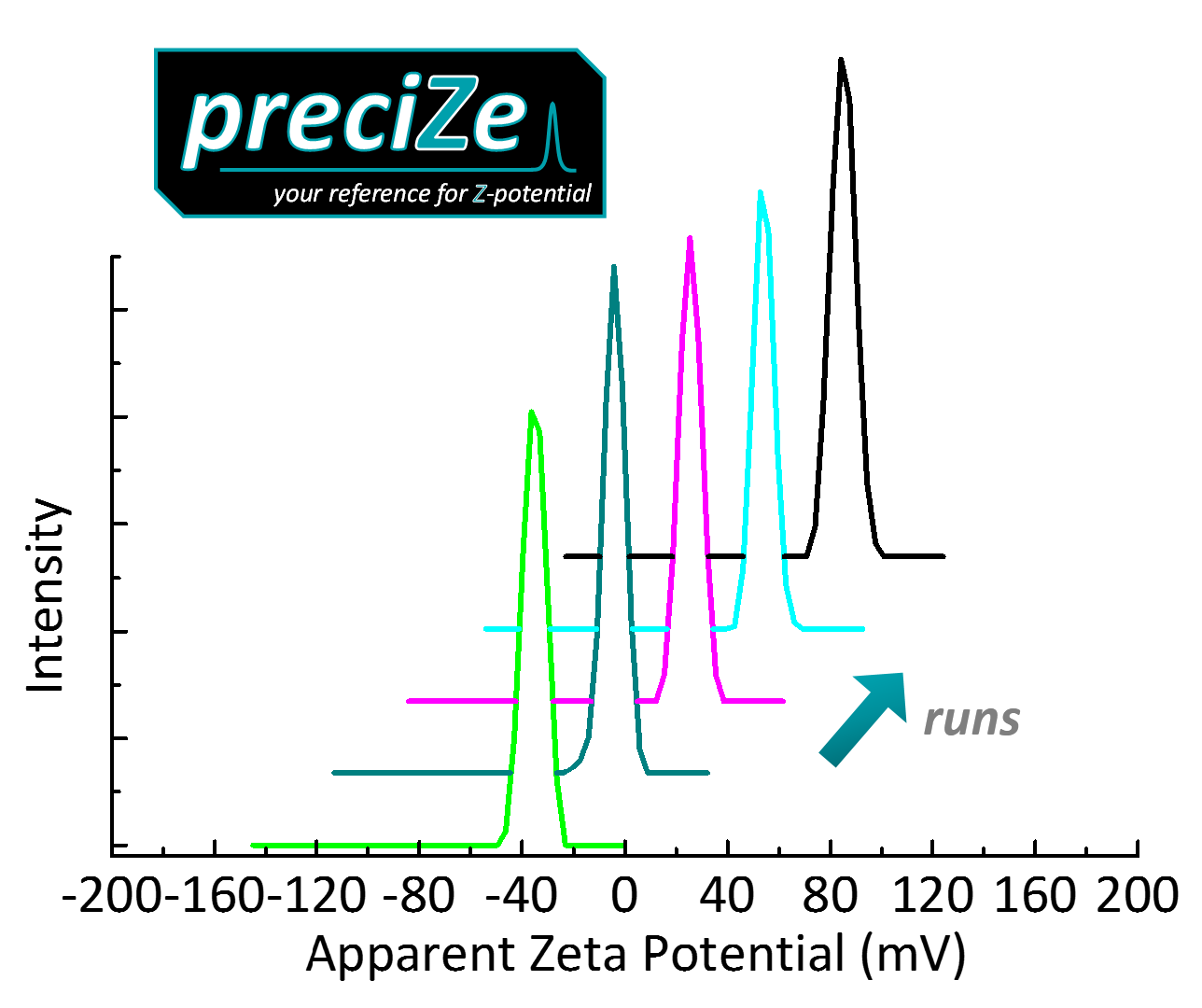 preciZe – your reference for Zeta Potential