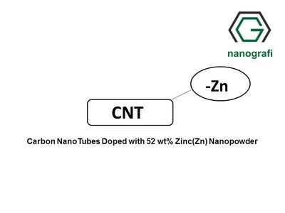 Carbon NanoTubes Doped with 52 wt% Zinc(Zn) Nanopowder