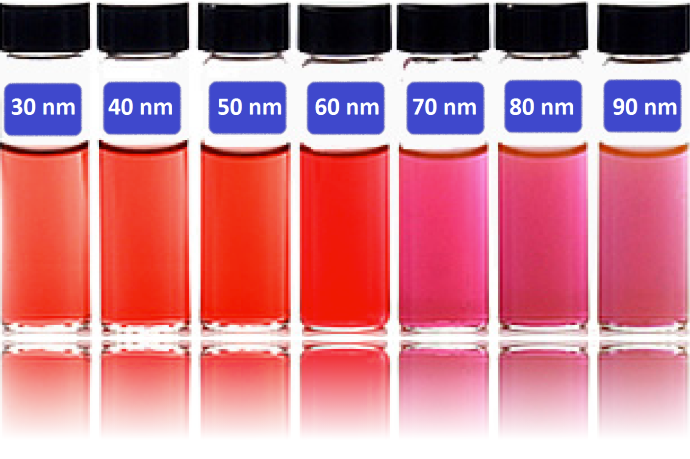 HighQuant gold nanoparticles
