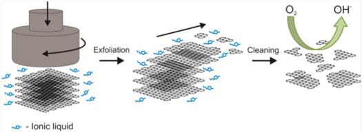 Tuning the catalytic activity of graphene nanosheets for ...