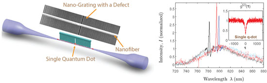 Composite photonic crystal cavity formed by combining an optical nanofiber and a nanofabricated grating