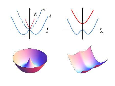 Single-Particle Spectra