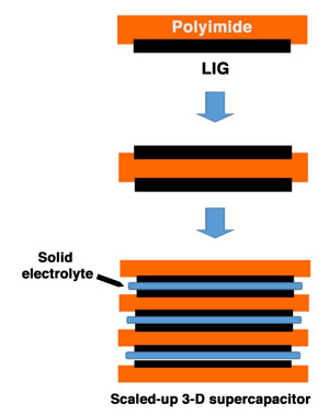 Flexible and stackable laser induced graphene supercapacitors