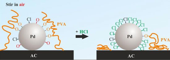 nanoparticle catalyst for nitrate removal