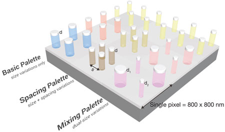 Three strategies for producing colors of pixels containing four aluminum nanodisks