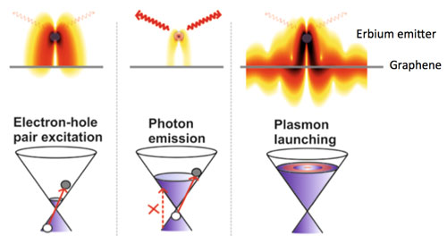 controlled energy flow from electrons into photons and plasmons