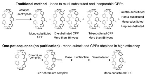 Obtaining substituted CPPs – traditional method and one-pot sequence