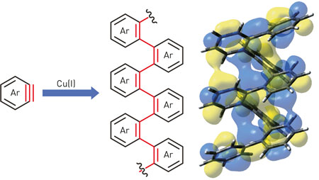 Aryne (Ar) is reacted using a copper catalyst (Cu(I)) to assemble an ordered helical structure