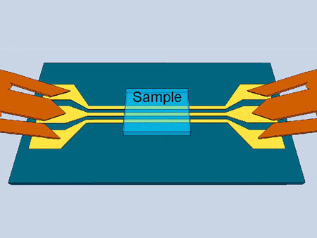 An oscillating field around the mean (signal) and the outer conductors (ground) induces spin waves in the probe