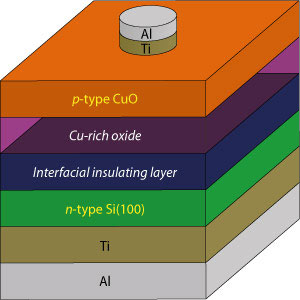 High-performance solar cells can be produced using inexpensive materials by minimizing the copper-rich and interfacial insulating layers in the interface between the cupric oxide (CuO) and silicon (Si) layers