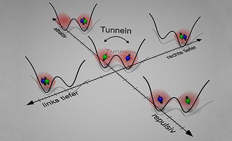 Quantendynamik zweier Teilchen in einem Doppeltopf