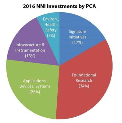 2016 National Nanotechnology Initiative PCA Chart