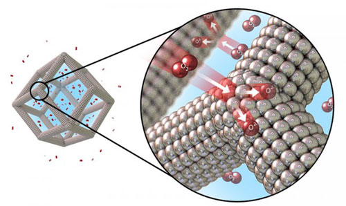 Illustration of the catalytic oxygen reduction reaction on the surface of platinum-nickel nanoframes with multilayered platinum skin structure