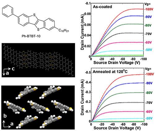 Liquid Crystals for Organic Thin Film Transistors