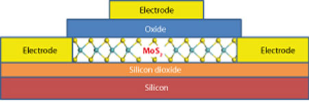 Transistors made of films of two-dimensional molybdenum disulfide