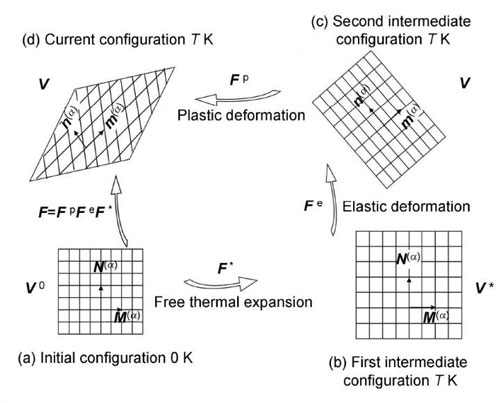 decomposition of deformation configuration