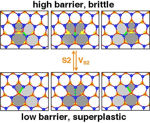a two-dimensional layer of molybdenum disulfide can become superplastic by changing its environmental conditions