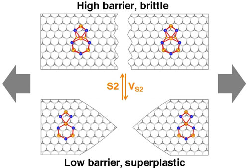 calculations show that a two-dimensional layer of molybdenum disulfide can become superplastic by changing its environmental conditions
