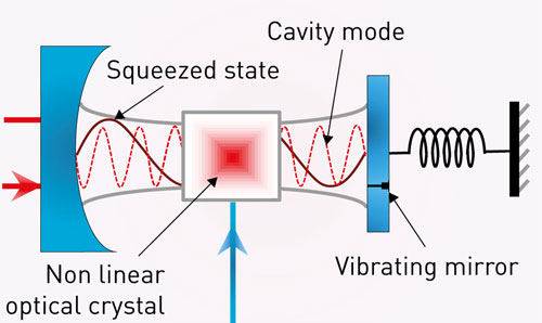 A vibrating mirror interacts with light inside a mirror-confined cavity