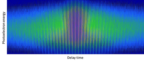 An interferogram showing the photoelectron energy vs. delay time