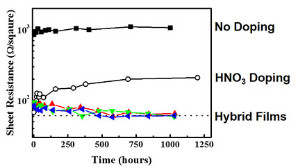 Changes in sheet resistance of the developed CNT transparent conductive film over time