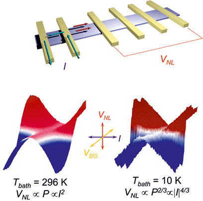 Diffusion and Remote Detection of Hot-Carriers in Graphene