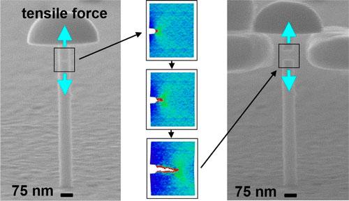 metallic glass nanopillars
