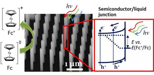 Gallium arsenide nanowire arrays grown on a silicon substrate