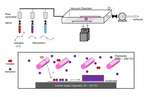 The CVD process