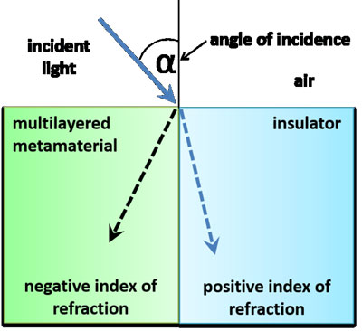 >Light changes its direction when it enters a transparent insulator with positive refractive index or a metamaterial with negative refractive index