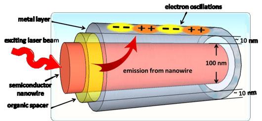 Simplified sketch of a plasmonic metal/organic/semiconductor nanowire heterostructure
