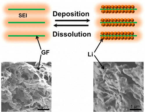 graphene framework structure coated by an in situ formed solid electrolyte interphase (SEI) with Li depositing in the pores as the anode of Li-S batteries