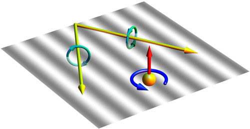 Two interfering plane waves (yellow arrows) exert a force (red) and torque (blue) on a small particle (yellow sphere) perpendicular to the interfering waves